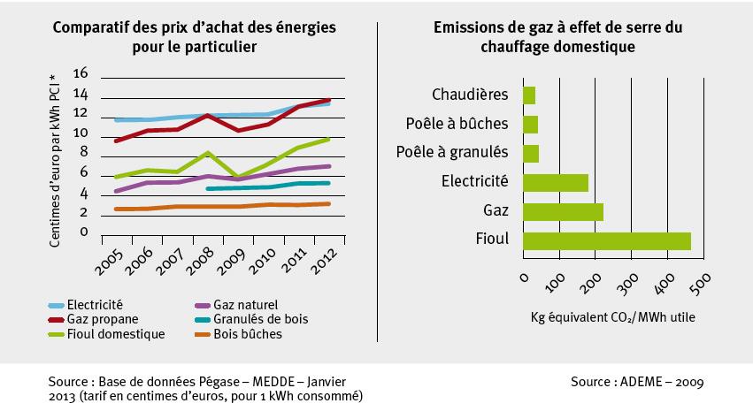Pourquoi choisir l'energie Bois ?